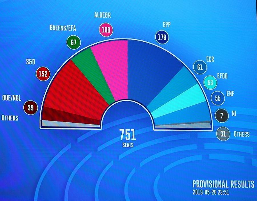 EP választások 2019